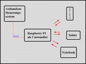 Schaubild der Verbindung vorhandene Steuerung zu Raspberry über RS232 und die Verbindung per WLAN zu den mobilen Endgeräten.